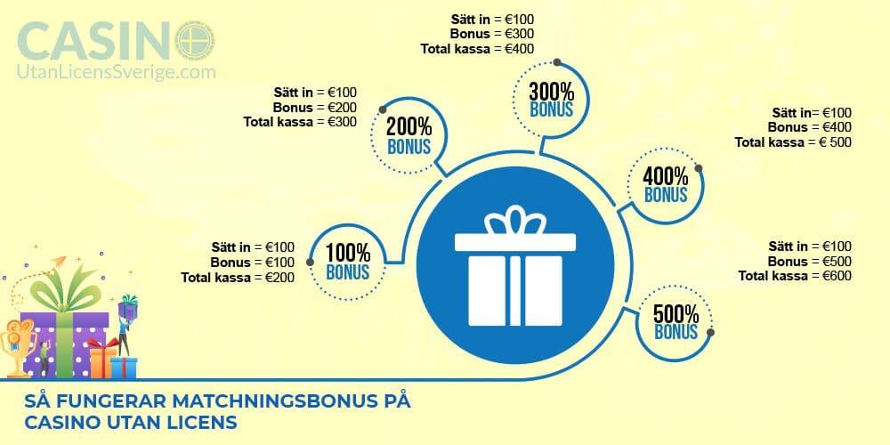 Hur matchningsbonus fungerar på Utländska Casinon Utan Svensk Licens infografik