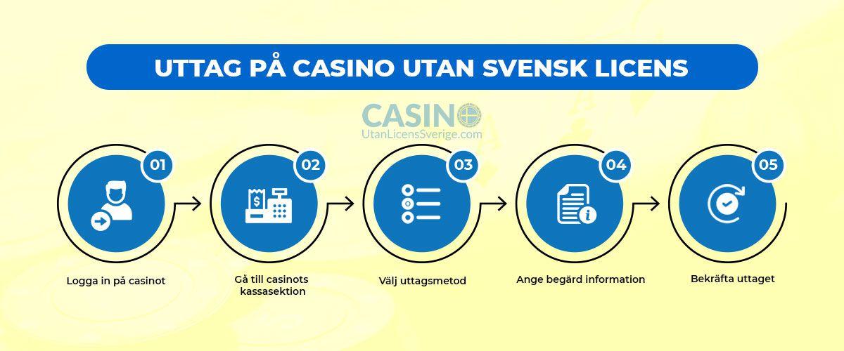Uttagsprocessen på casino utan svensk licens infografik