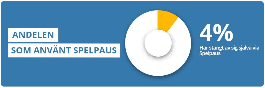 Andel som använt Spelpaus infograf