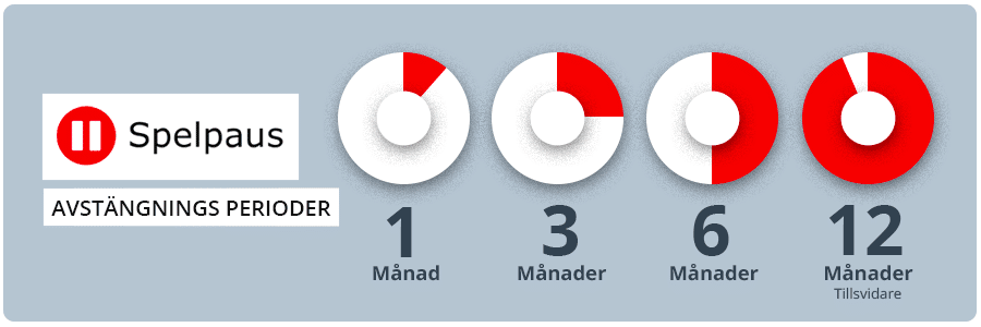 Spelpaus perioder infograf