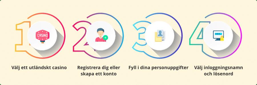 casino utan svensk licens registreringsprocess infograf